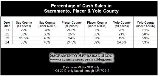 cash in Sacramento County and Yolo County and Placer County Chart - by Sacramento Appraisal Blog - 530 pixels