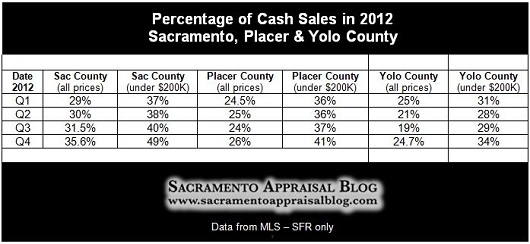 All-Sales-vs-Cash-Sales-in-Sacramento-Placer-and-Yolo-County-by-Sacramento-Appraisal-Blog