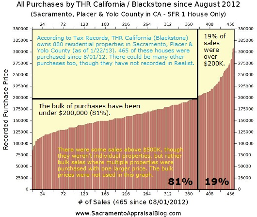 Blackstone THR California Graph of Purchases in Sacramento Placer Yolo County - by Sacramento Appraisal Blog - 530 pixels