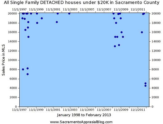 Sales SFR detached under $20K in Sacramento County 1998 to 2013 - Graph by Sacramento Appraisal Blog