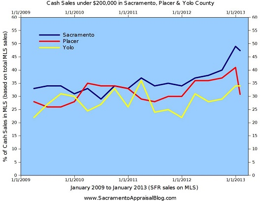 Trend Graph - Sacramento Placer Yolo County Cash Stats January 2013 and 2012 - by Sacramento Appraisal Blog