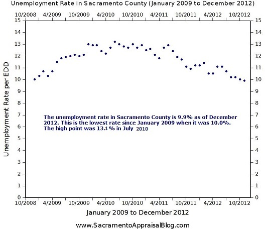 Unemployment-in-Sacramento-County-Jan-2009-to-Dec-2012-Sacramento-Appraisal-Blog