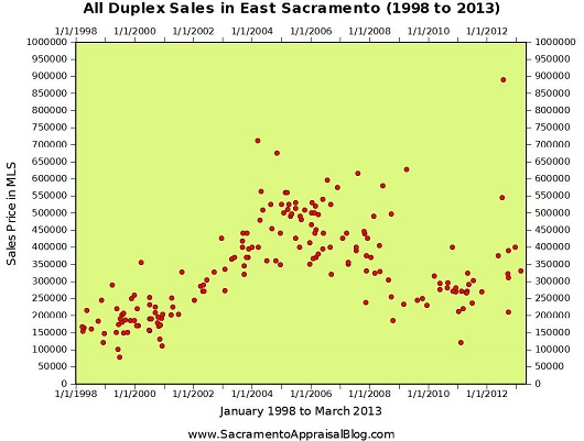 All Duplex Sales in East Sacramento since 1998 - by Sacramento Appraisal Blog
