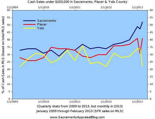 Cash sales in Sacramento Placer Yolo County through February 2013 - by Sacramento Appraisal Blog