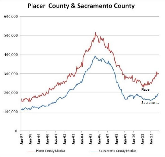 Placer County & Sacramento County Median Sales Price Graph - Graph made by Joel Wright of Wright Real Estate