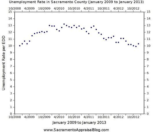 Sacramento unemloyment rates - graph by Sacramento Appraisal Blog
