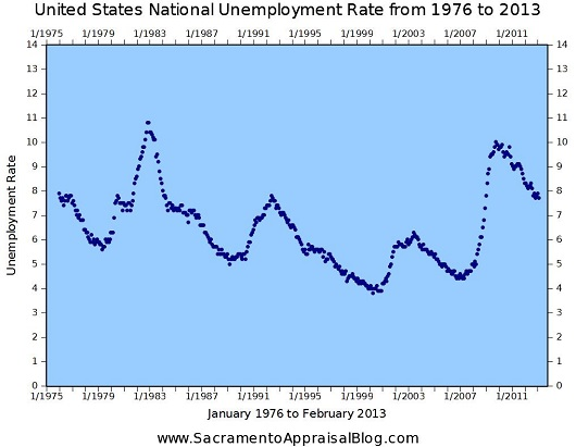 US unemployment rate - 1976 to 2013 - graph by Sacramento Appraisal Blog