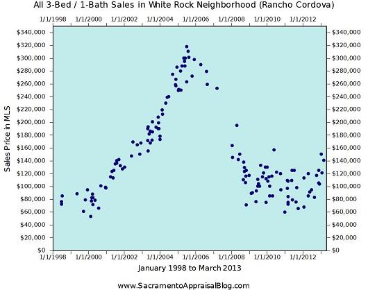 White Rock Neighborhood Sales in Rancho Cordova - by Sacramento Appraisal Blog