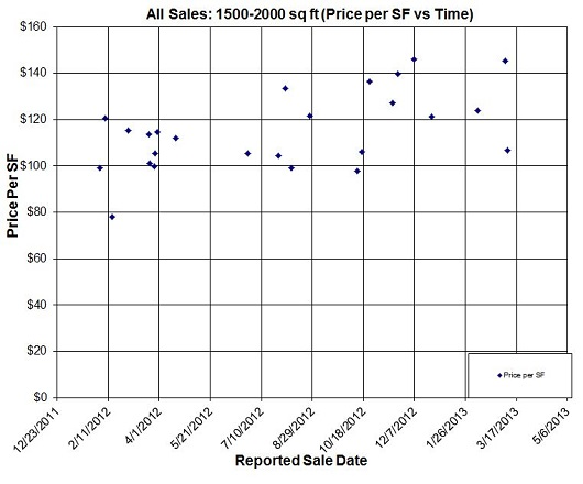 all sales price per sq ft 1500-2000 GLA - by sacramento appraisal blog