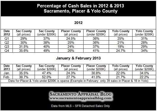 cash sales chart for sacramento placer yolo county - by Sacramento Appraisal Blog