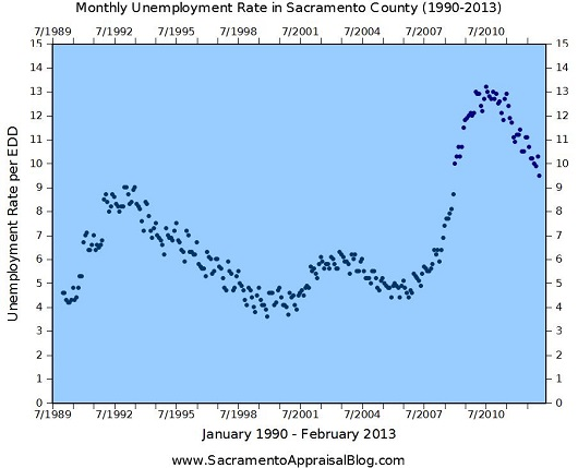 1990 - 2013 - February 2013 unemployment Sacramento County - graph by Sacramento Appraisal Blog