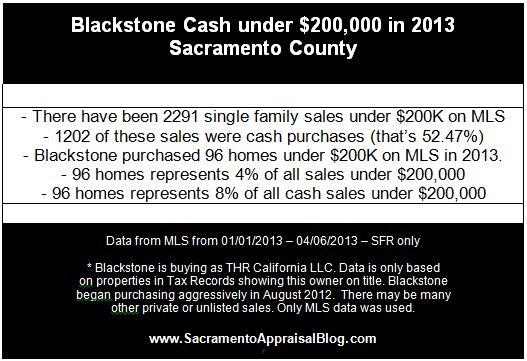 Blackstone activity in the Sacramento real estate market - by Sacramento Appraisal Blog