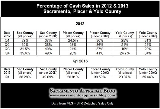 Cash sales in Sacramento Placer Yolo County 2012 and 2013 - by Sacramento Appraisal Blog