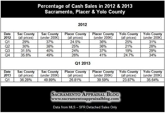 Cash sales in Sacramento Placer Yolo County 2012 and 2013 - by Sacramento Appraisal Blog