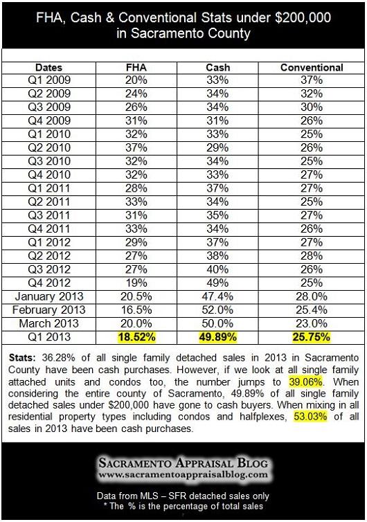 Q1 Sacramento real estate stats - cash conventional fha - by Sacramento Appraisal Blog