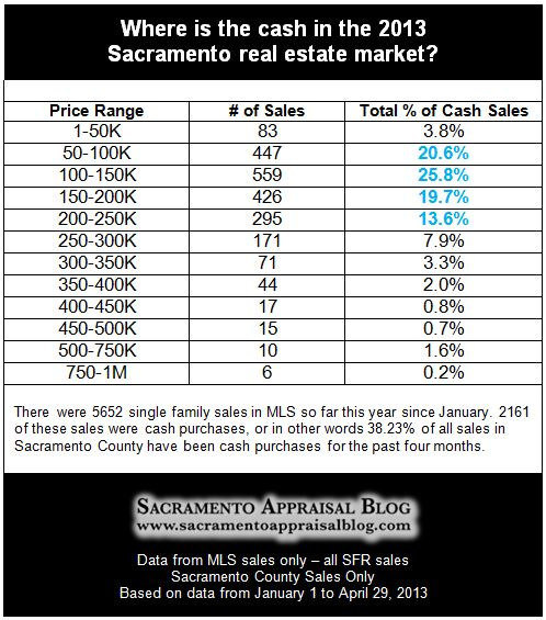 cash purchases in Sacramento County in 2013 - by Sacramento Appraisal Blog