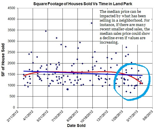 square footage of sales in Land Park