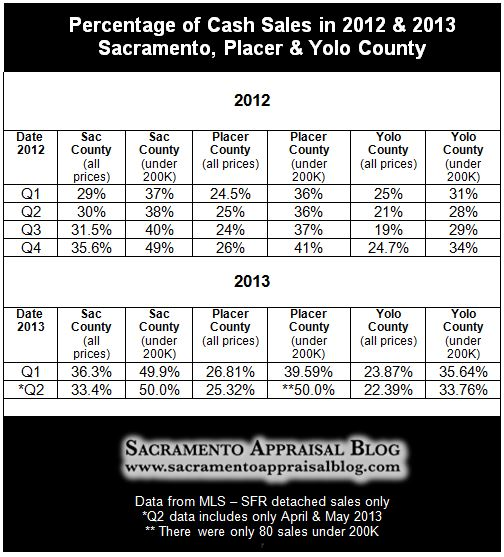 cash sales in sacramento placer yolo county - by Sacramento Appraisal Blog