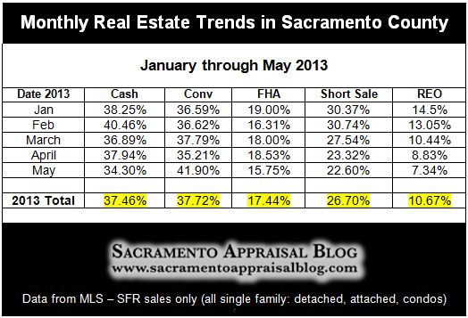 chart of cash sales by month in sacramento county - by Sacramento Appraisal Blog