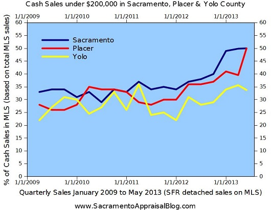 Graph of cash sales in Sacramento Placer and Yolo County under 200K - by Sacramento Appraisal Blog
