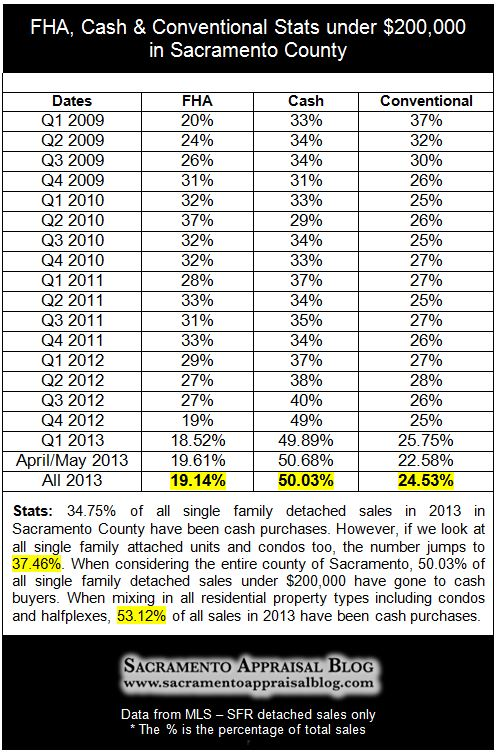 cash fha conventional stats in 2013 Sacramento real estate market - by Sacramento Appraisal Blog