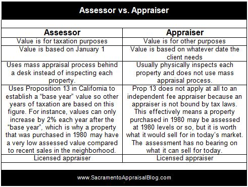 Assessor vs Appraiser - by Sacramento Appraisal Blog