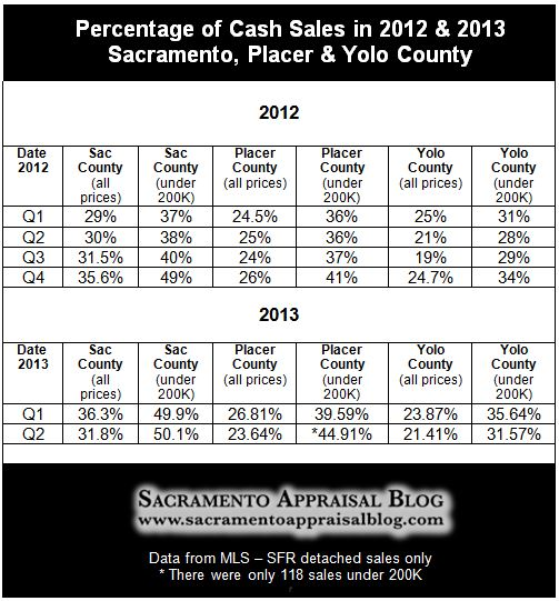 Cash sales in Sacramento Placer Yolo County through 2013 Q2 - by Sacramento Appraisal Blog