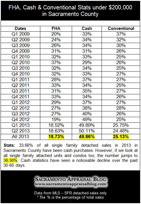 cash sales in Sacramento County through 2013 Q2 - by Sacramento Appraisal Blog