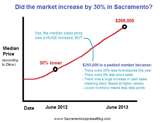 median sales price in Sacramento County - by Sacramento Appraisal Blog