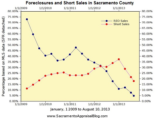 Foreclosures and Short Sales in Sacramento County - by Sacramento Appraisal Blog
