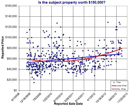 Is this property worth 150K - by Sacramento Appraisal Blog