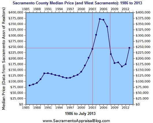 Median price in Sacramento County - by Sacramento Appraisal Blog - 2