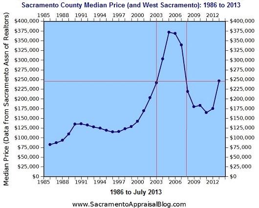 Median price in Sacramento County - by Sacramento Appraisal Blog - 2