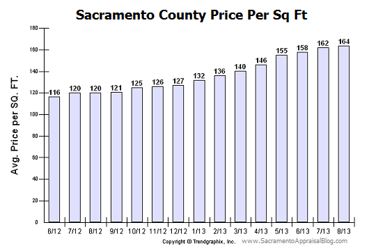 Sacramento County price per sq ft - Sacramento Appraisal Blog