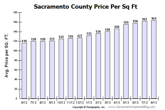 Sacramento County price per sq ft - Sacramento Appraisal Blog