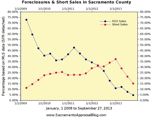 Short sales and foreclosures in Sacramento County - by Sacramento Appraisal Blog