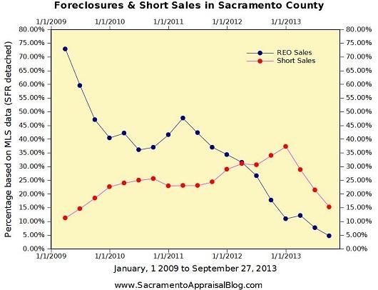 Short sales and foreclosures in Sacramento County - by Sacramento Appraisal Blog