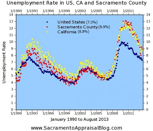 Unemployment in Sacramento California United States - August 2013 - blog size - by Sacramento Appraisal Blog