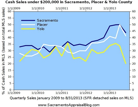 cash purchases Sacramento County
