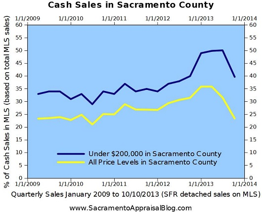 cash investor trends in sacramento - by home appraiser - sacramento appraisal blog