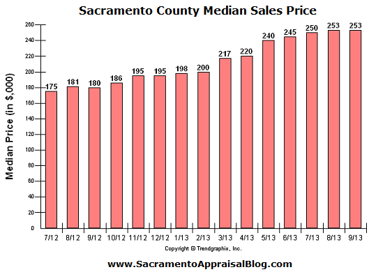 sacramento county median sales price levels - by sacramento real estate appraisal blog 2
