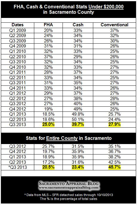 sacramento real estate market stats through Q3 2013 - by sacramento home appraiser