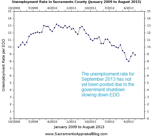 Unemployment in Sacramento County through August 2013