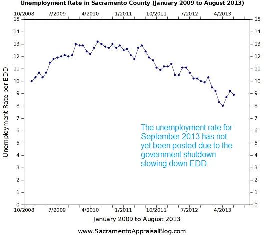 Unemployment in Sacramento County through August 2013