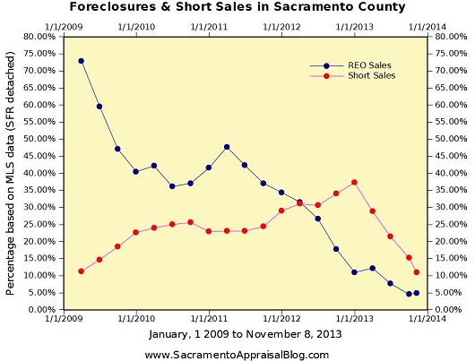 foreclosures and short sales in sacramento county - by real estate appraiser blog
