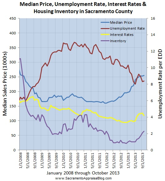 jobs interest rates inventory and median sales price by sacramento appraisal blog