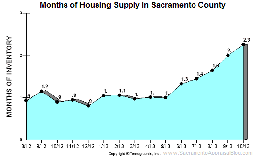 sacramento county inventory