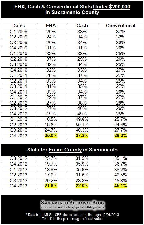 Sacramento real estate market stats through 2013 - by sacramento appraisal blog