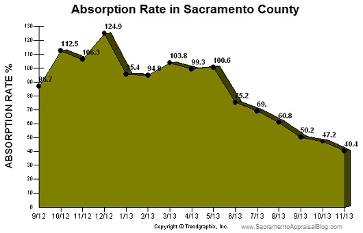 absorption rate sacramento county - november 2013