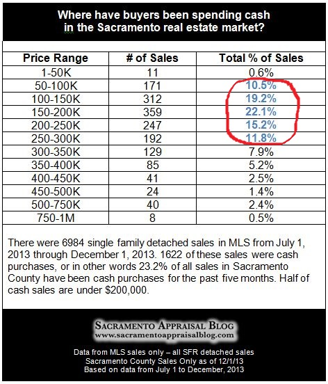 cash investors in sacramento real estate - by Sacramento Appraisal Blog
